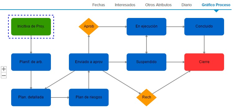 Ilustración 7. Normalización de los procesos con el sistema informático
